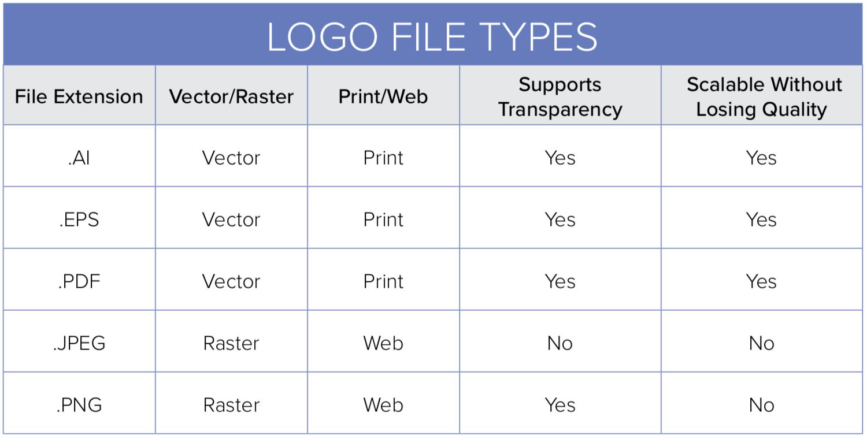 Logo File Types Explained
