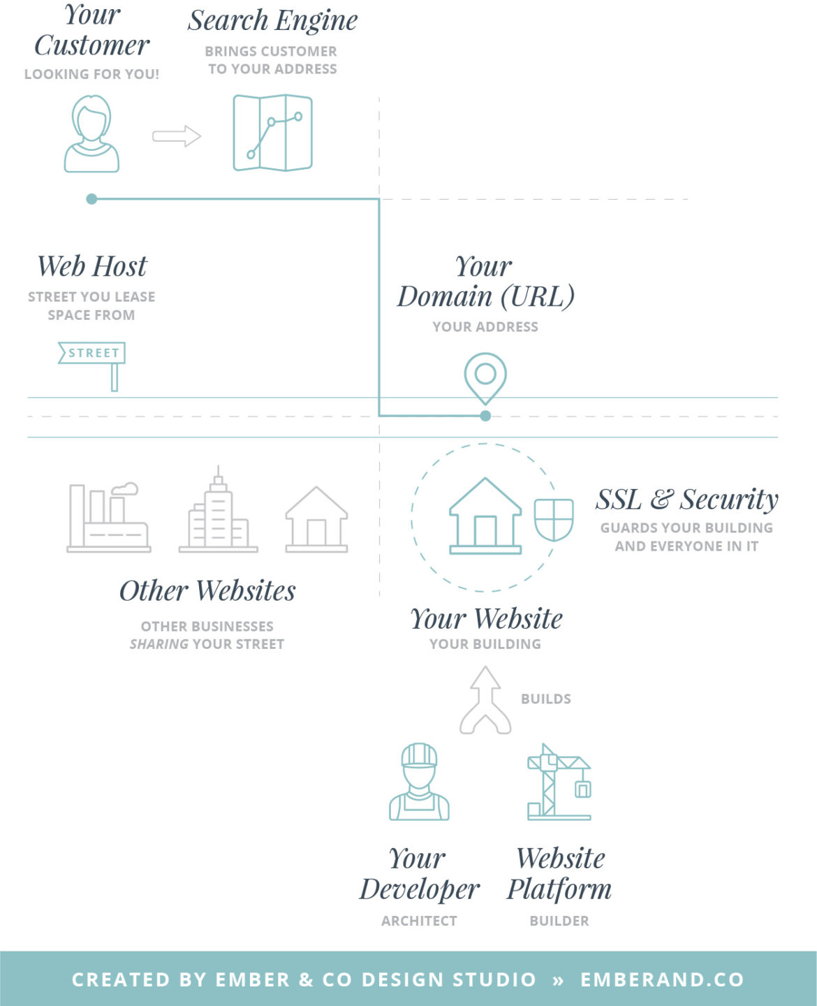 Website Hosting, Website Domains, SSL Certificates, Security, Website Backups, And Website Platforms Explained with a Map Analogy by Ember & Co Design Studio