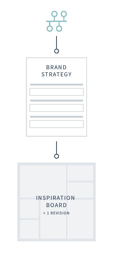 BrandingPage-Process-2@2x
