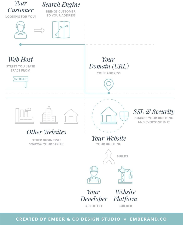 Website Hosting, Website Domains, SSL Certificates, Security, Website Backups, And Website Platforms Explained with a Map Analogy by Ember & Co Design Studio