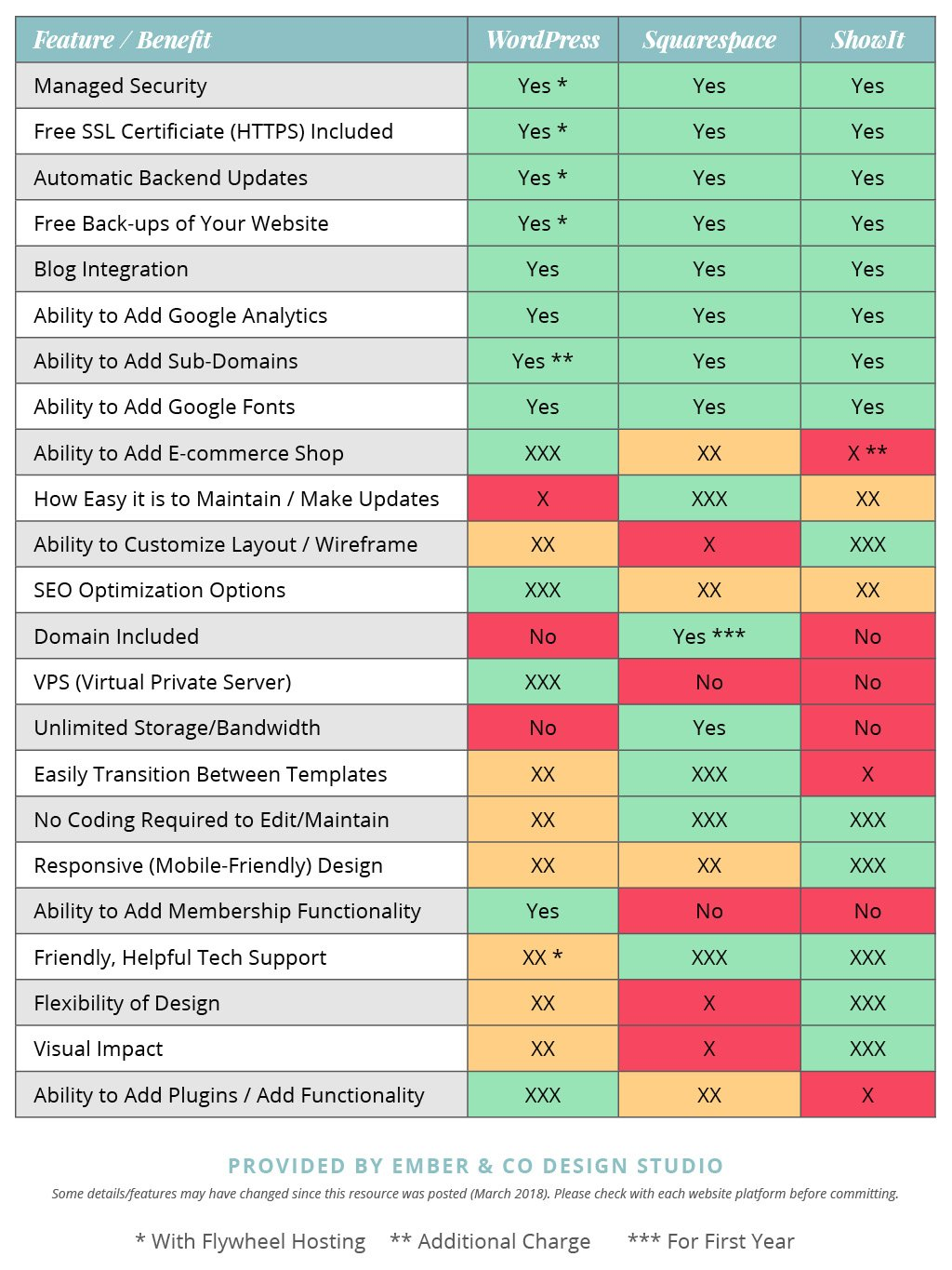 A Features / Benefits Breakdown Comparison Chart of WordPress, Squarespace, and ShowIt Website Building Platforms   WordPress vs. Squarespace vs. ShowIt by Ember & Co Design Studio